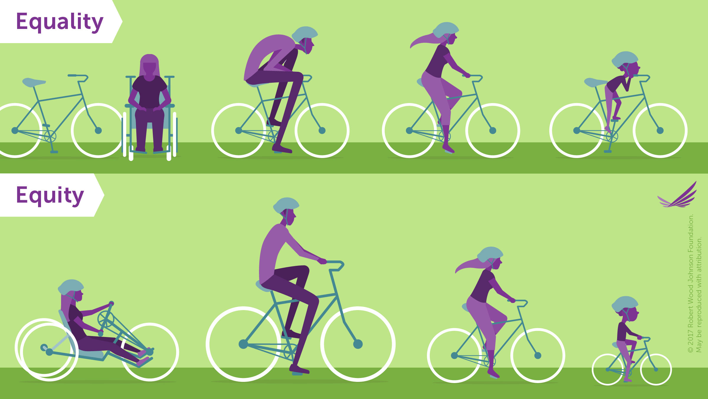 English, green background.Equity versus equality bicycle example. With equality, the bikes are the same but don't fit all four riders' needs. With equity, each rider has a bike to fit their needs.